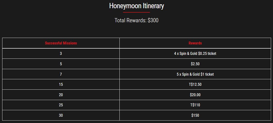 GGPoker Honeymoon Itinerary